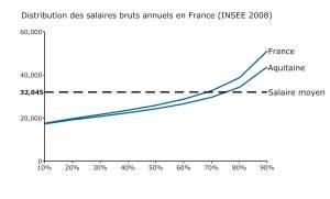 Distribution salaire 2008