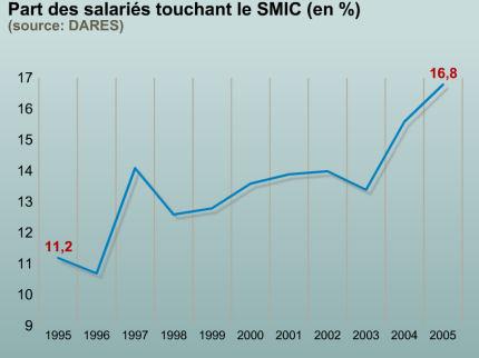 salaries-au-smic